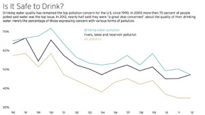 WHAT WE RISK: Is it safe to drink?