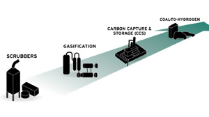"""FROM 30,000 FEET: The future of """"clean coal"""""""