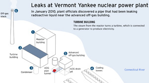 NUCLEAR PROPERTIES: Leaks at Vermont Yankee nuclear power plant